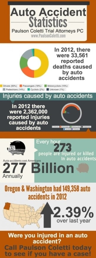 Car Accident Lawyer in Portland