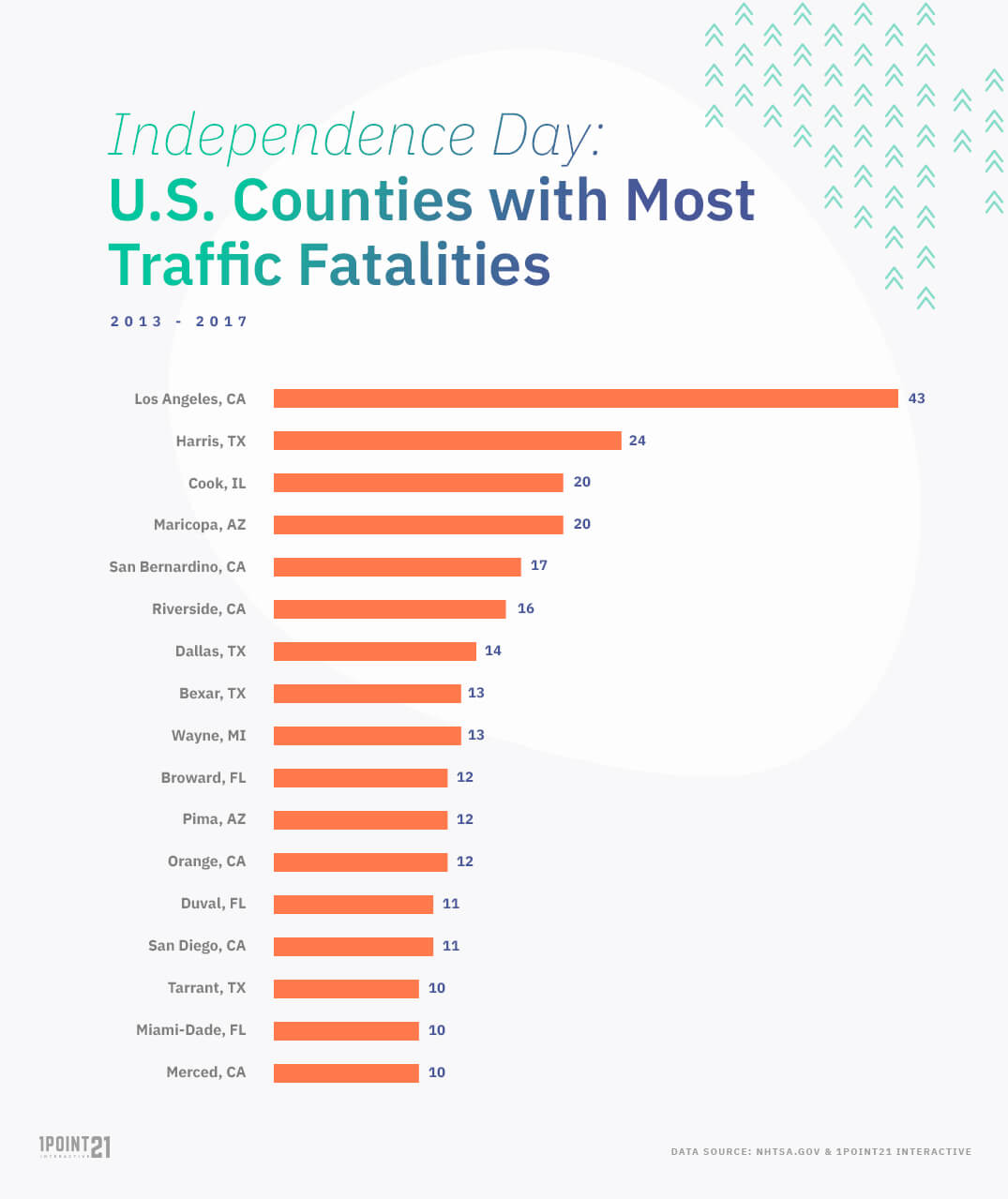 Independence Day Traffic Fatalities